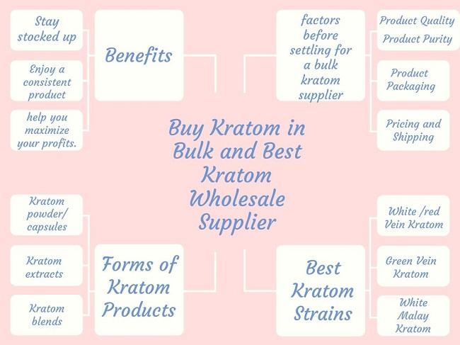 Buy Kratom in Bulk