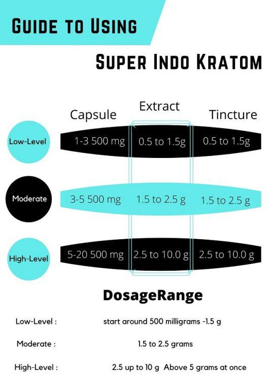 dosage guide of Super Indo