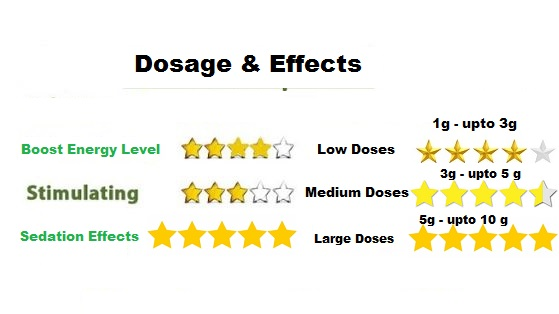malay dosage and effects
